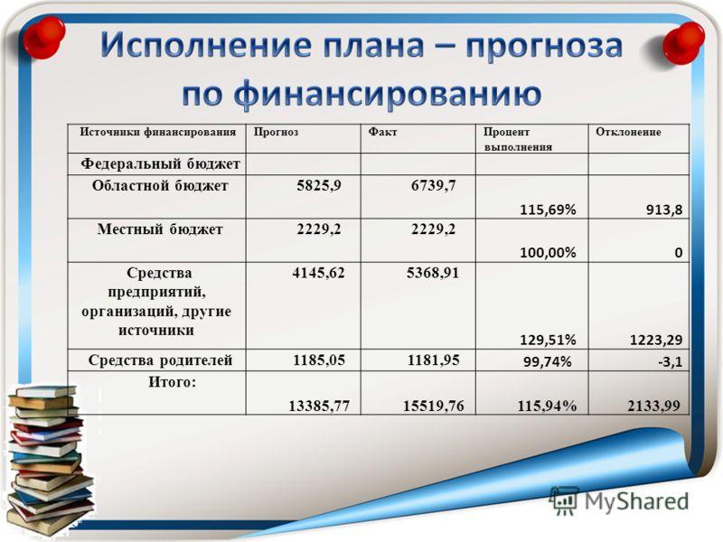 Источники финансированияПрогнозФактПроцент выполнения Отклонение Федеральный бюджет Областной бюджет5825,96739,7 115,69%913,8 Местный бюджет2229,2 100,00%0 Средства предприятий, организаций, другие источники 4145,625368,91 129,51%1223,29 Средства род