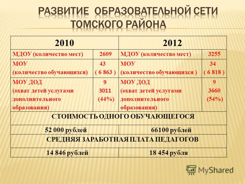 20102012 МДОУ (количество мест) 2609 МДОУ (количество мест) 3255 МОУ (количество обучающихся) 43 ( 6 863 ) МОУ (количество обучающихся ) 34 ( 6 818 ) МОУ ДОД (охват детей услугами дополнительного образования) 9 3011 (44%) МОУ ДОД (охват детей услугам
