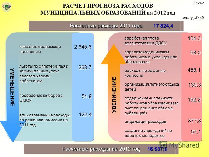 РАСЧЕТ ПРОГНОЗА РАСХОДОВ МУНИЦИПАЛЬНЫХ ОБРАЗОВАНИЙ на 2012 год Схема 7 Расчетные расходы 2011 года 17 824,4 2 645,6 263,7 51,9 122,4 104,3 68,0 458,1 139,3 192,2 УВЕЛИЧЕНИЕ УМЕНЬШЕНИЕ оказание медпомощи населению льготы по оплате жилья и коммунальных