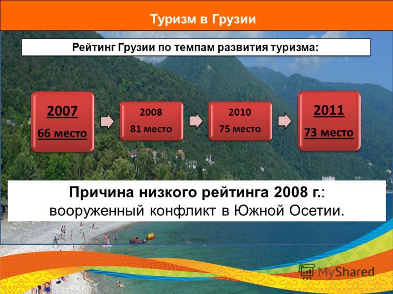 Туризм в Грузии Рейтинг Грузии по темпам развития туризма: Причина низкого рейтинга 2008 г.: вооруженный конфликт в Южной Осетии. 2007 66 место 2008 81 место 2010 75 место 2011 73 место