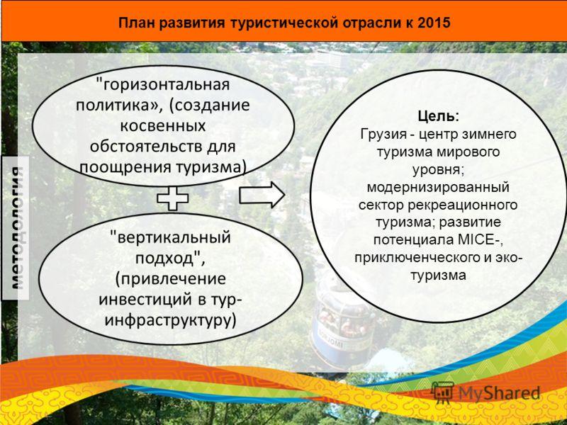 План развития туристической отрасли к 2015 методология