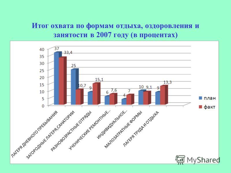 Итог охвата по формам отдыха, оздоровления и занятости в 2007 году (в процентах)