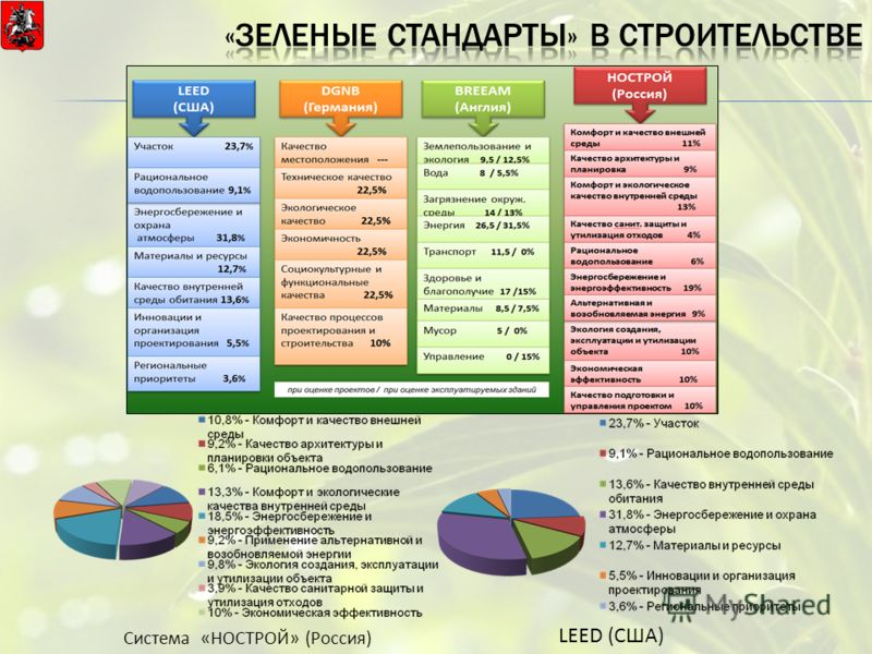 Система «НОСТРОЙ» (Россия) LEED (США)