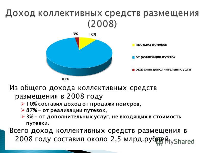 Из общего дохода коллективных средств размещения в 2008 году 10% составил доход от продажи номеров, 87% – от реализации путевок, 3% – от дополнительных услуг, не входящих в стоимость путевки. Всего доход коллективных средств размещения в 2008 году со