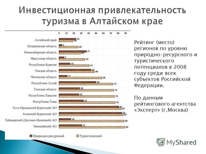Рейтинг (место) регионов по уровню природно-ресурсного и туристического потенциалов в 2008 году среди всех субъектов Российской Федерации. По данным рейтингового агентства «Эксперт» (г.Москва)
