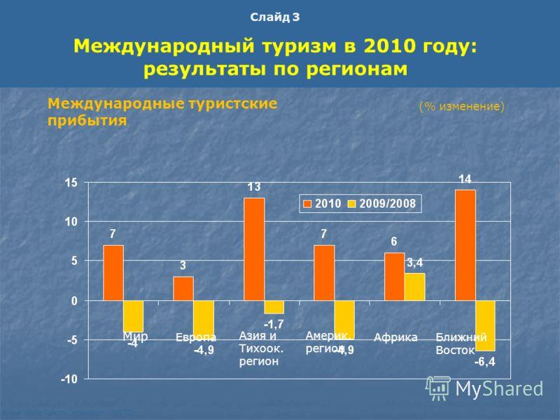 Source: World Tourism Organization (UNWTO) Мир Европа Азия и Тихоок. регион Америк. регион АфрикаБлижний Восток Международные туристские прибытия (% изменение) Слайд 3 Международный туризм в 2010 году: результаты по регионам