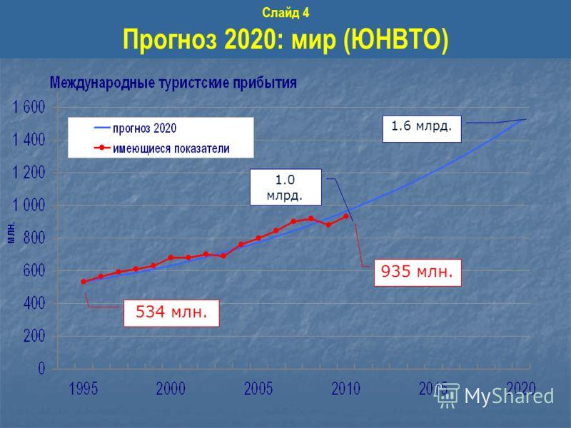 1.0 млрд. 935 млн. 1.6 млрд. 534 млн. Слайд 4 Прогноз 2020: мир (ЮНВТО)