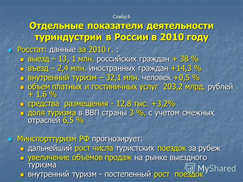 Слайд 6 Отдельные показатели деятельности туриндустрии в России в 2010 году Росстат: данные за 2010 г. : Росстат: данные за 2010 г. : выезд – 13, 1 млн. российских граждан + 38 % выезд – 13, 1 млн. российских граждан + 38 % въезд – 2,4 млн. иностранн