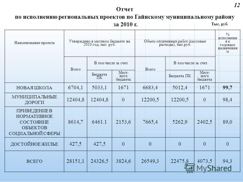 12 Отчет по исполнению региональных проектов по Гайнскому муниципальному району за 2010 г. Наименование проекта Утверждено в местном бюджете на 2010 год, тыс. руб. Объем оплаченных работ (кассовые расходы), тыс.руб. % исполнени я к годовым назначения