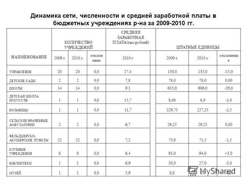 Динамика сети, численности и средней заработной платы в бюджетных учреждениях р-на за 2009-2010 гг. НАИМЕНОВАНИЕ КОЛИЧЕСТВО УЧРЕЖДЕНИЙ СРЕДНЯЯ ЗАРАБОТНАЯ ПЛАТА(тыс.рублей) ШТАТНЫЕ ЕДИНИЦЫ 2009 г.2010 г. отклон ение 2010 г2009 г.2010 г. отклонени е УП
