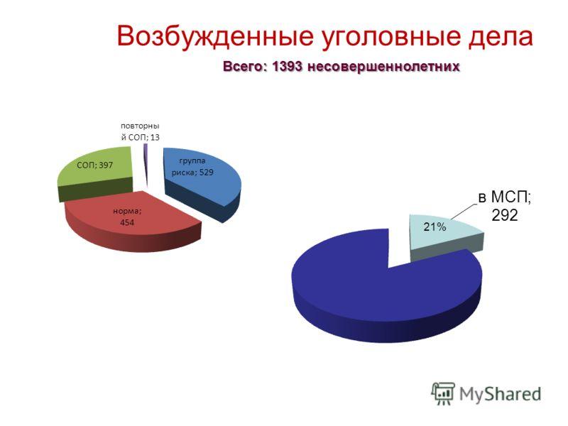 Возбужденные уголовные дела Всего: 1393 несовершеннолетних
