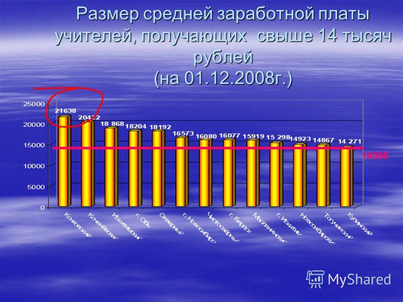 Размер средней заработной платы учителей, получающих свыше 14 тысяч рублей (на 01.12.2008г.) 14066