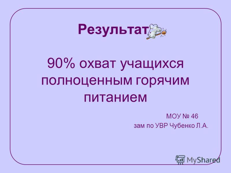 Результат: 90% охват учащихся полноценным горячим питанием МОУ 46 зам по УВР Чубенко Л.А.