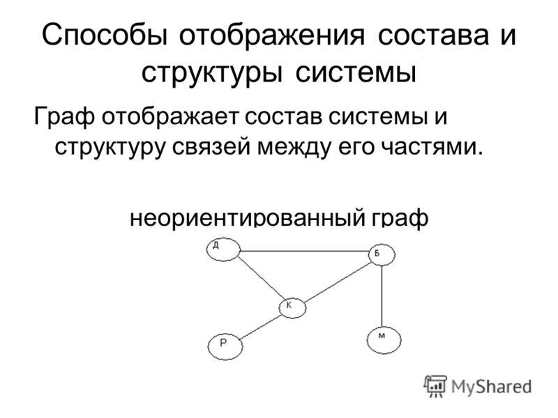 Способы отображения состава и структуры системы Граф отображает состав системы и структуру связей между его частями. неориентированный граф