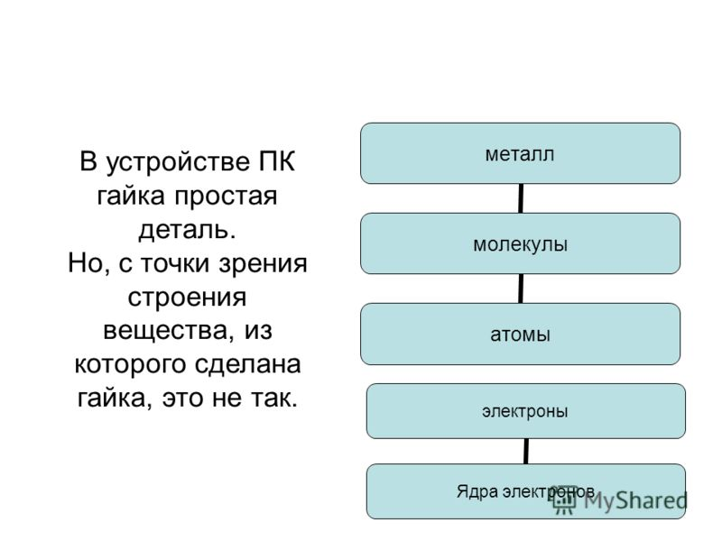 металл молекулы атомы электроны Ядра электронов В устройстве ПК гайка простая деталь. Но, с точки зрения строения вещества, из которого сделана гайка, это не так.