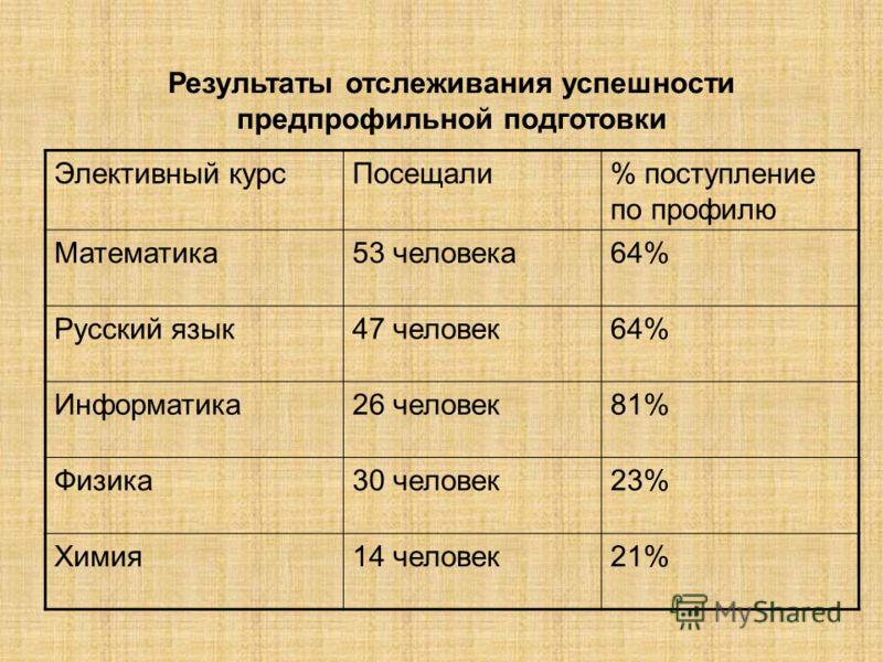 Результаты отслеживания успешности предпрофильной подготовки Элективный курсПосещали% поступление по профилю Математика53 человека64% Русский язык47 человек64% Информатика26 человек81% Физика30 человек23% Химия14 человек21%