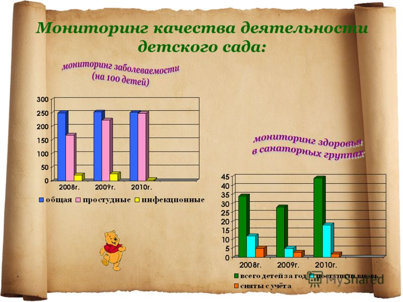 Мониторинг качества деятельности детского сада: