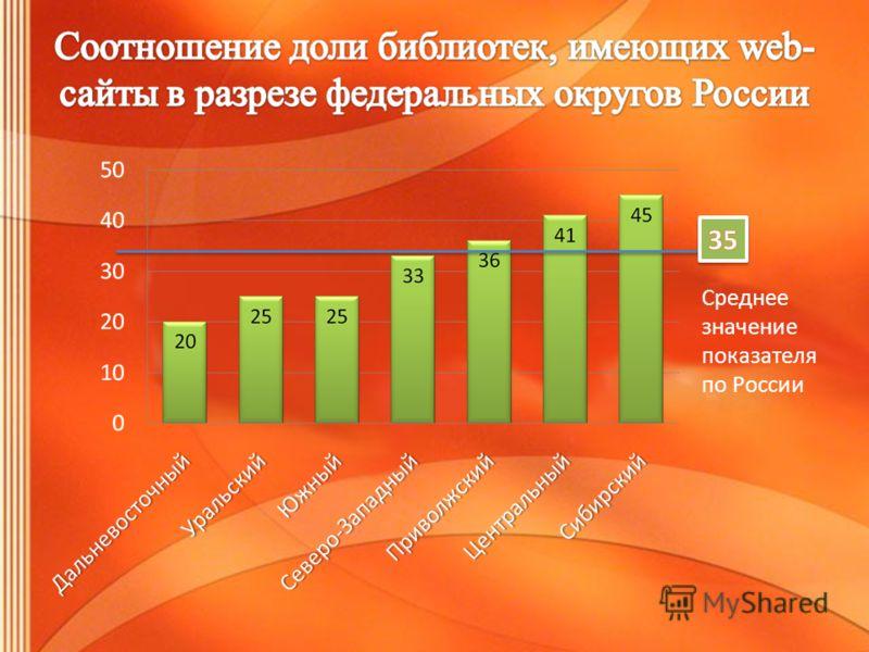 Среднее значение показателя по России
