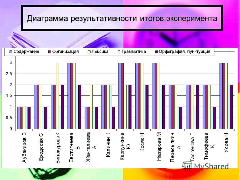 Диаграмма результативности итогов эксперимента