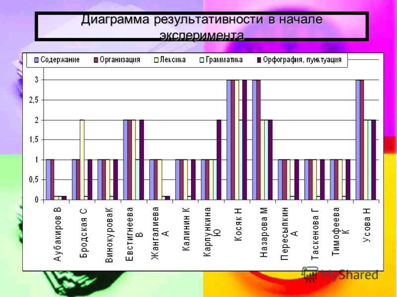 Диаграмма результативности в начале эксперимента