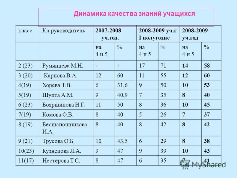 Динамика качества знаний учащихся классКл.руководитель2007-2008 уч.год. 2008-2009 уч.г I полугодие 2008-2009 уч.год на 4 и 5 %на 4 и 5 %на 4 и 5 % 2 (23)Румянцева М.Н.--17711458 3 (20) Карпова В.А.126011551260 4(19)Хорева Т.В.631,69501053 5(19)Шупта