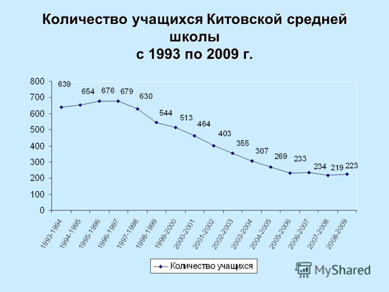 Количество учащихся Китовской средней школы с 1993 по 2009 г.