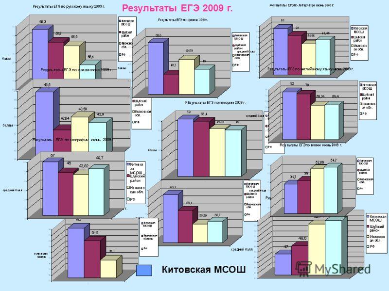 Результаты ЕГЭ 2009 г. Китовская МСОШ