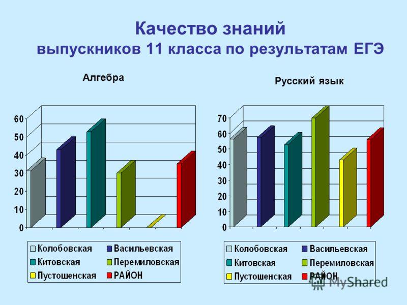 Качество знаний выпускников 11 класса по результатам ЕГЭ Русский язык Алгебра