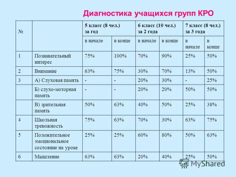 Диагностика учащихся групп КРО 5 класс (8 чел.) за год 6 класс (10 чел.) за 2 года 7 класс (8 чел.) за 3 года в началев концев началев концев начале в конце 1Познавательный интерес 75%100%70%90%25%50% 2Внимание63%75%30%70%13%50% 3А) Слуховая память--