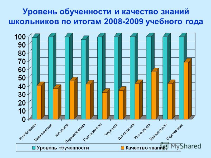 Уровень обученности и качество знаний школьников по итогам 2008-2009 учебного года