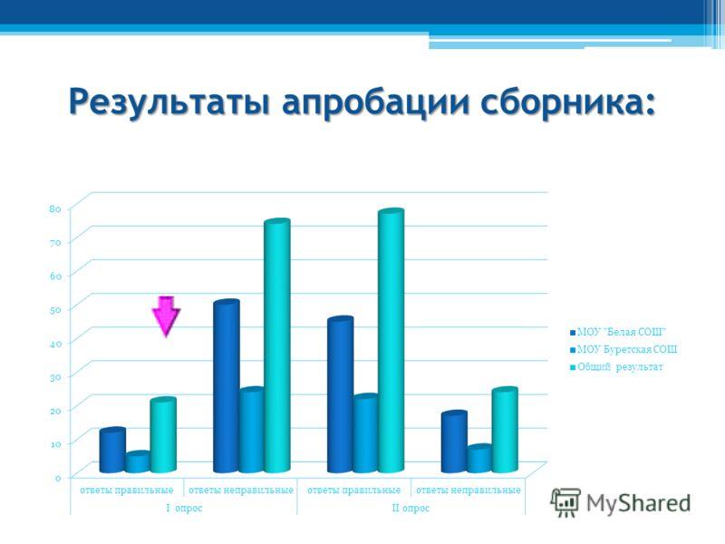 Результаты апробации сборника: