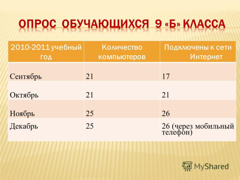 2010-2011 учебный год Количество компьютеров Подключены к сети Интернет Сентябрь2117 Октябрь21 Ноябрь2526 Декабрь2526 (через мобильный телефон)