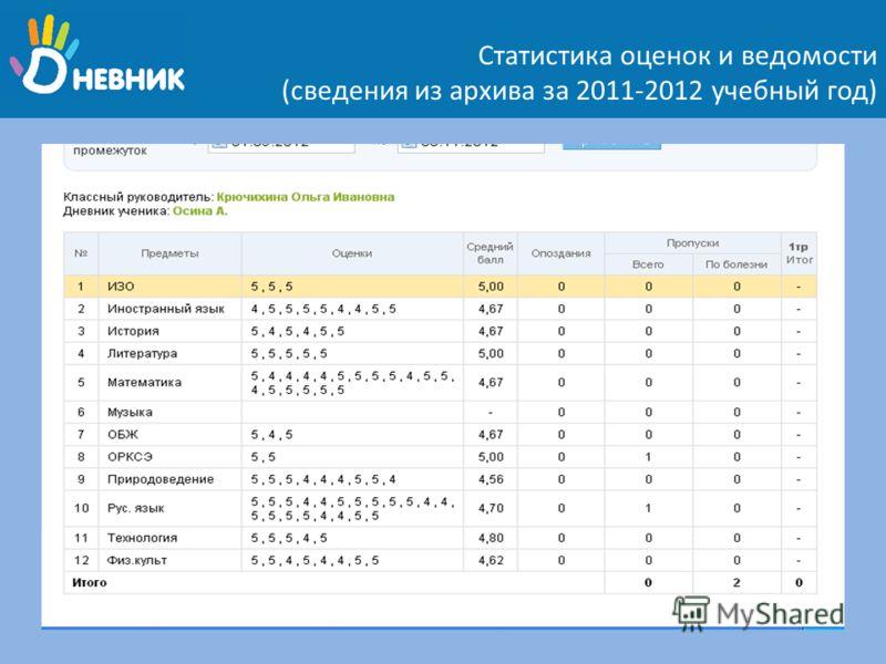 Статистика оценок и ведомости (сведения из архива за 2011-2012 учебный год)