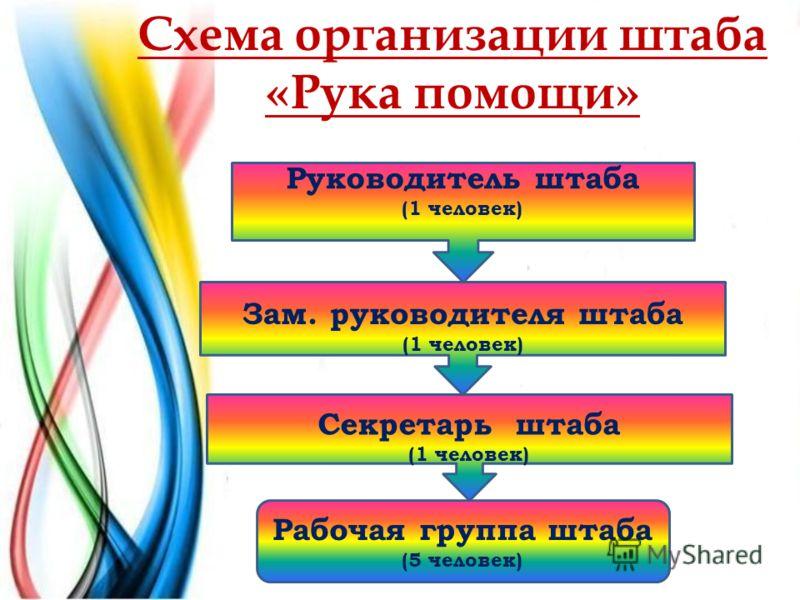 Рабочая группа штаба (5 человек) Схема организации штаба «Рука помощи» Секретарь штаба (1 человек) Зам. руководителя штаба (1 человек) Руководитель штаба (1 человек)