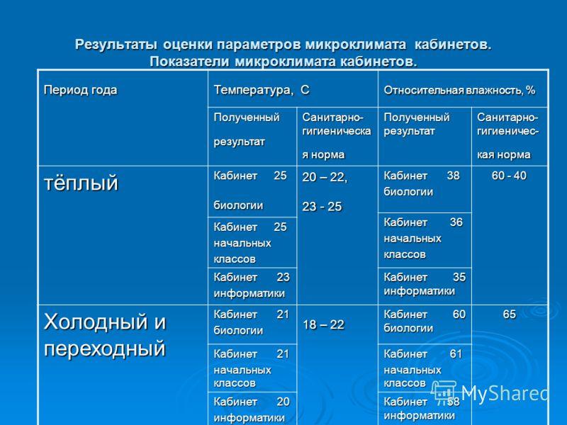Результаты оценки параметров микроклимата кабинетов. Показатели микроклимата кабинетов. Период года Температура, С Относительная влажность, % Полученный результат Санитарно- гигиеническа я норма Полученный результат Санитарно- гигиеничес- кая норма т