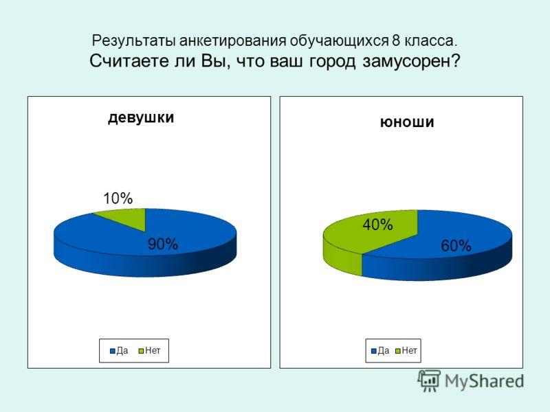 Результаты анкетирования обучающихся 8 класса. Считаете ли Вы, что ваш город замусорен?