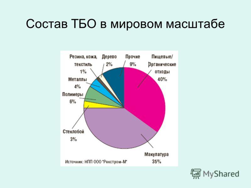 Состав ТБО в мировом масштабе