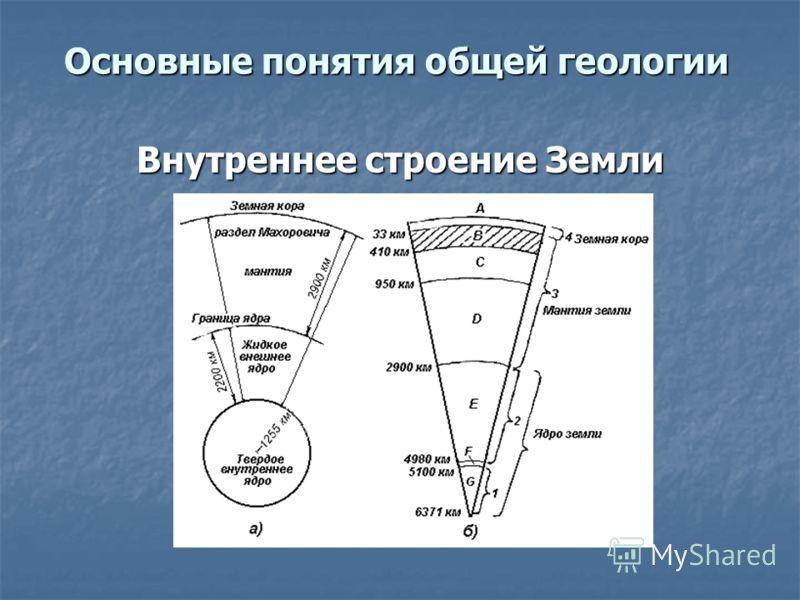 Основные понятия общей геологии Внутреннее строение Земли