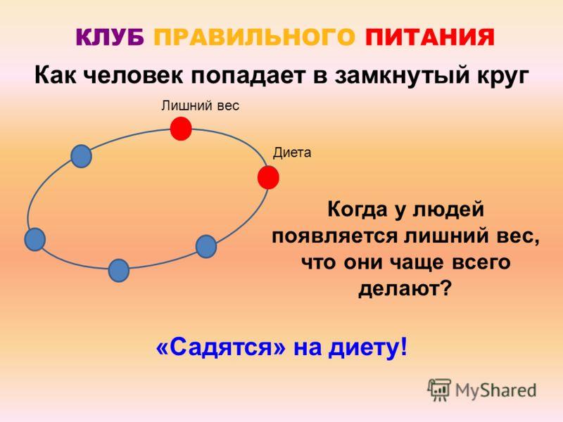 Лишний вес Как человек попадает в замкнутый круг Когда у людей появляется лишний вес, что они чаще всего делают? «Садятся» на диету! Диета