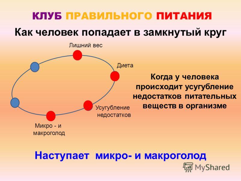 КЛУБ ПРАВИЛЬНОГО ПИТАНИЯ Лишний вес Диета Усугубление недостатков Когда у человека происходит усугубление недостатков питательных веществ в организме Наступает микро- и макроголод Микро - и макроголод Как человек попадает в замкнутый круг