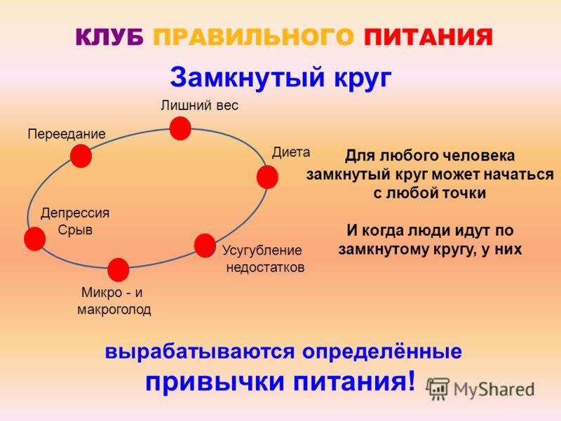 КЛУБ ПРАВИЛЬНОГО ПИТАНИЯ Микро - и макроголод Лишний вес Диета Усугубление недостатков Депрессия Срыв Замкнутый круг Для любого человека замкнутый круг может начаться с любой точки И когда люди идут по замкнутому кругу, у них вырабатываются определён