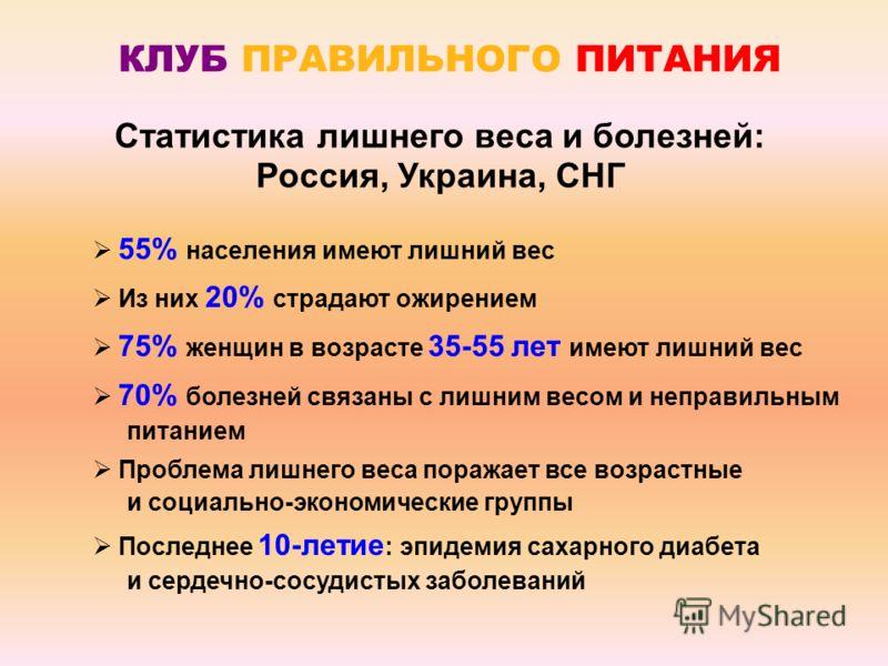 Статистика лишнего веса и болезней: Россия, Украина, СНГ 55% населения имеют лишний вес Из них 20% страдают ожирением 75% женщин в возрасте 35-55 лет имеют лишний вес 70% болезней связаны с лишним весом и неправильным питанием Проблема лишнего веса п