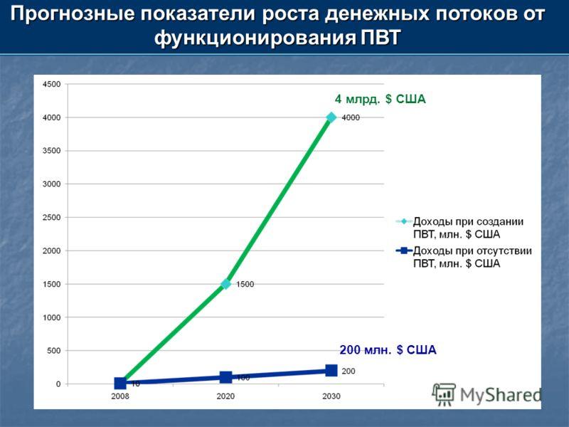 Прогнозные показатели роста денежных потоков от функционирования ПВТ 4 млрд. $ США 200 млн. $ США