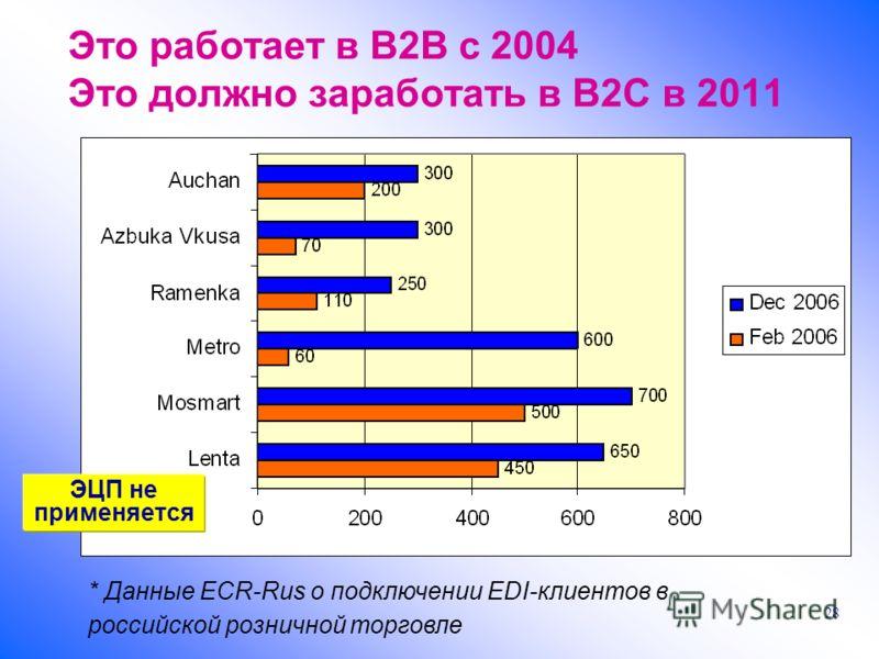 28 Это работает в B2B c 2004 Это должно заработать в B2C в 2011 * Данные ECR-Rus о подключении EDI-клиентов в российской розничной торговле ЭЦП не применяется