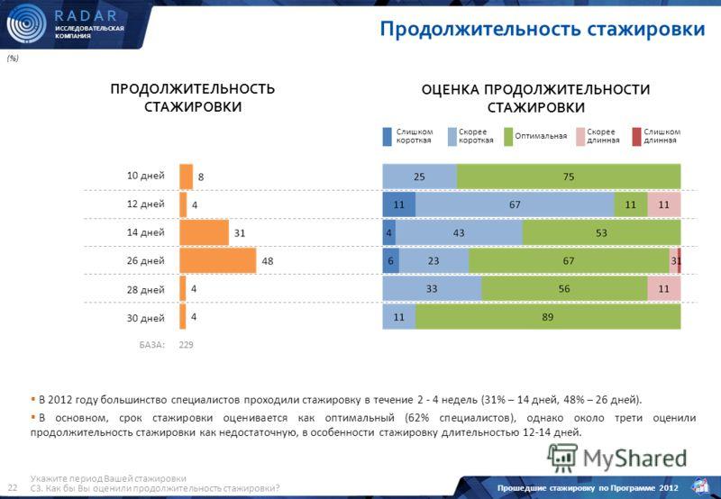 ИССЛЕДОВАТЕЛЬСКАЯ КОМПАНИЯ R A D A R Прошедшие стажировку по Программе 2012 22 Продолжительность стажировки ПРОДОЛЖИТЕЛЬНОСТЬ СТАЖИРОВКИ В 2012 году большинство специалистов проходили стажировку в течение 2 - 4 недель (31% – 14 дней, 48% – 26 дней).