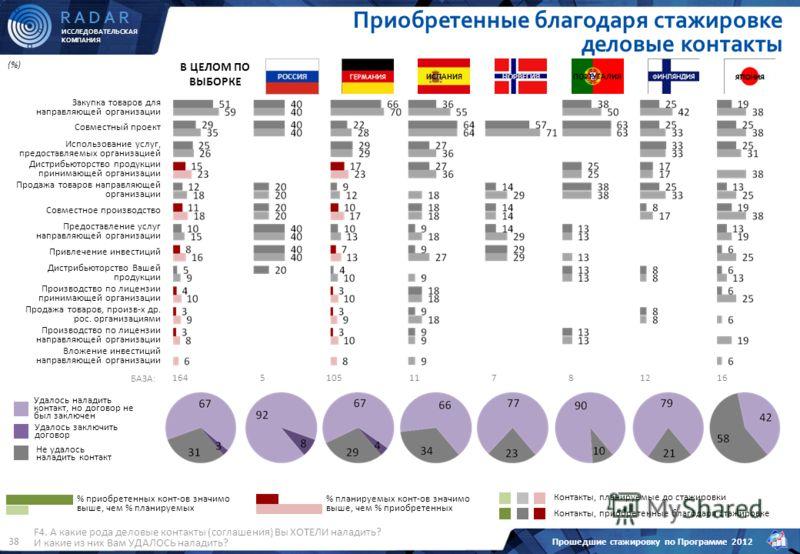 ИССЛЕДОВАТЕЛЬСКАЯ КОМПАНИЯ R A D A R Прошедшие стажировку по Программе 2012 38 F4. А какие рода деловые контакты (соглашения) Вы ХОТЕЛИ наладить? И какие из них Вам УДАЛОСЬ наладить? Приобретенные благодаря стажировке деловые контакты % приобретенных