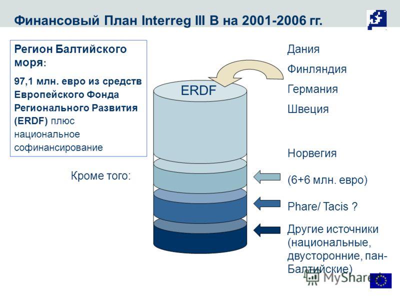 Финансовый План Interreg III B на 2001-2006 гг. ERDF Дания Финляндия Германия Швеция Норвегия (6+6 млн. евро) Phare/ Tacis ? Другие источники (национальные, двусторонние, пан- Балтийские) Регион Балтийского моря : 97,1 млн. евро из средств Европейско