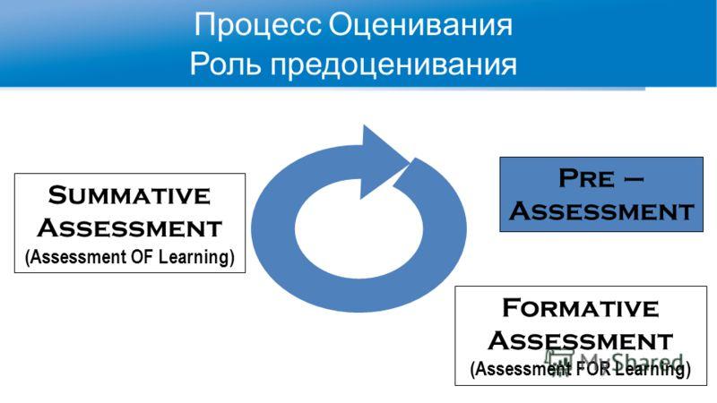 Процесс Оценивания Роль предоценивания Summative Assessment (Assessment OF Learning) Pre – Assessment Formative Assessment (Assessment FOR Learning)