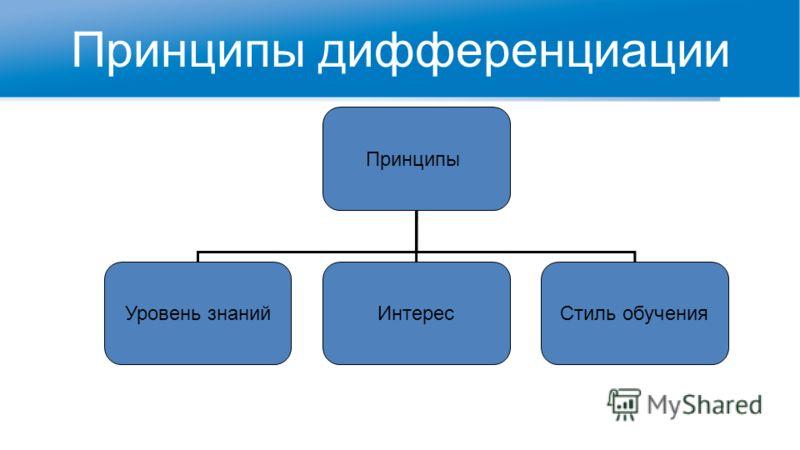 Принципы дифференциации Принципы Уровень знанийИнтересСтиль обучения