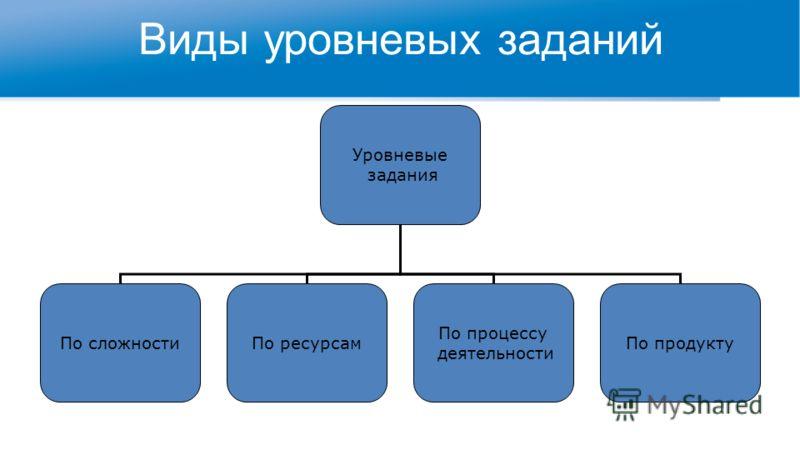Виды уровневых заданий Уровневые задания По сложностиПо ресурсам По процессу деятельности По продукту